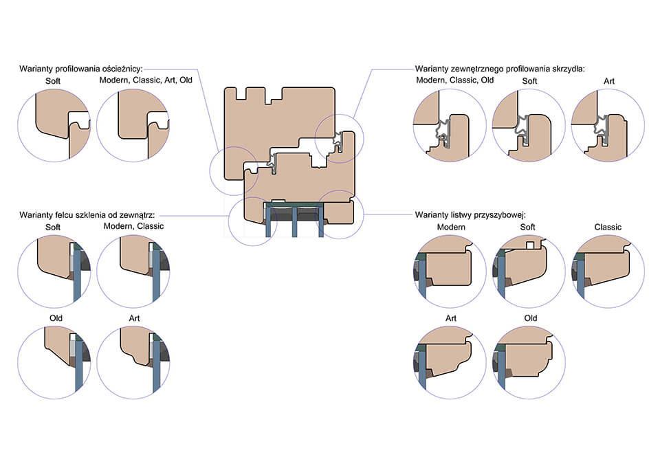 Dostępne linie projektowe drewnianych okien i drzwi balkonowych.