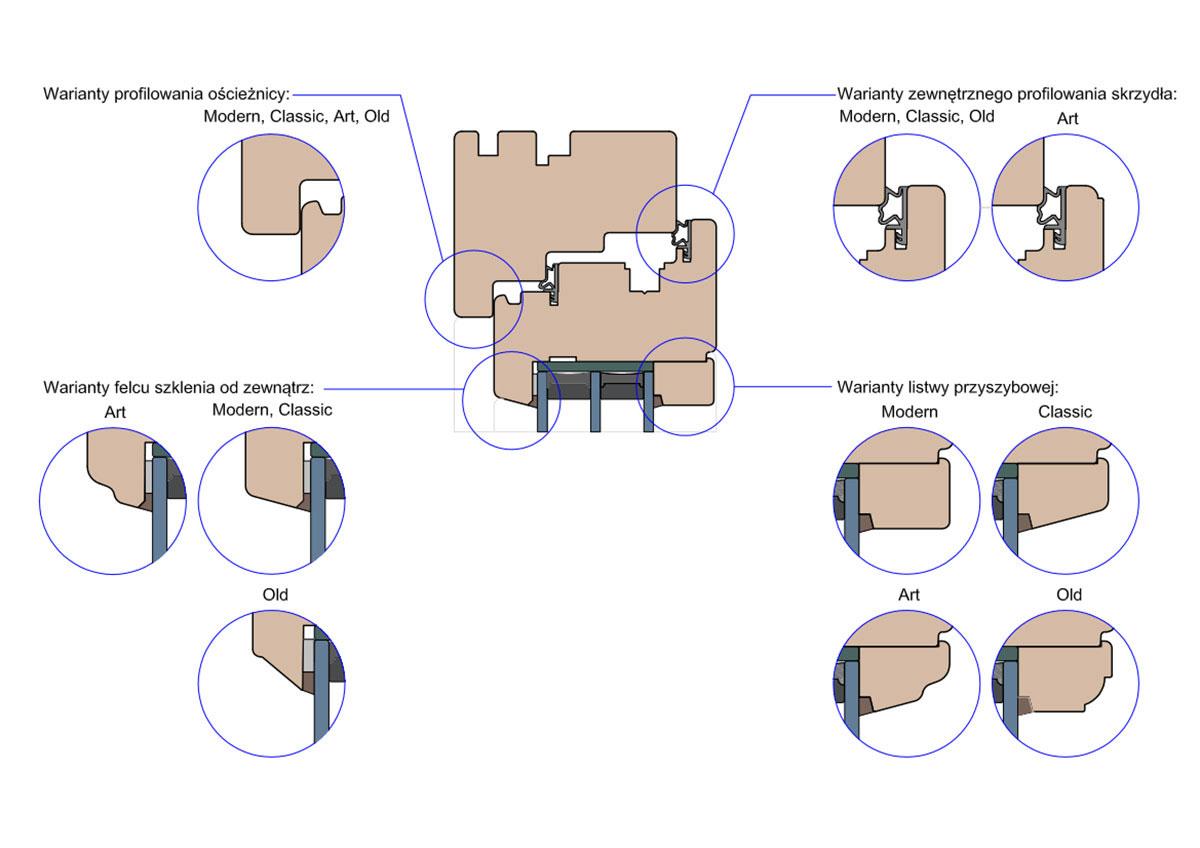 Porównanie linii produktowych dostępnych w ofercie MS Okna i Drzwi.